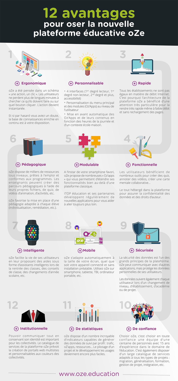 12 avantages plateforme éducative oZe